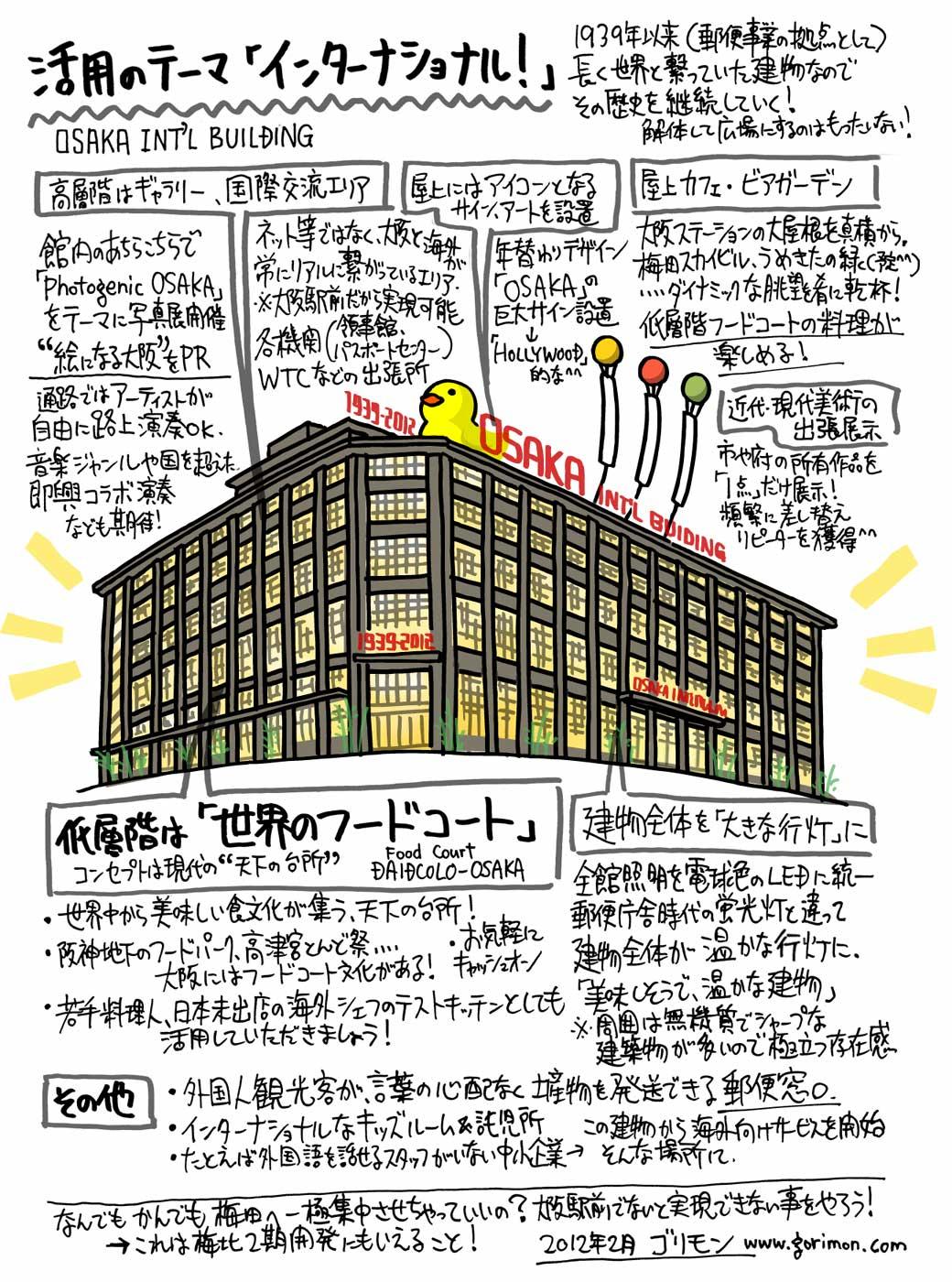大阪中央郵便局リノベーション案