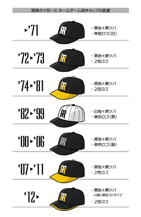 阪神タイガース、キャップの変遷[2012]