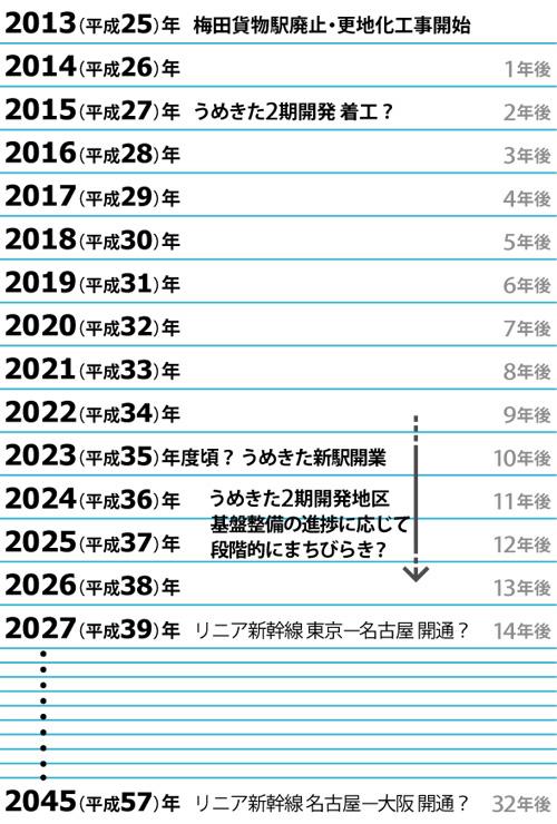 2013-2045年表
